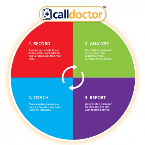 call_doctor_diagram_1000px_110612