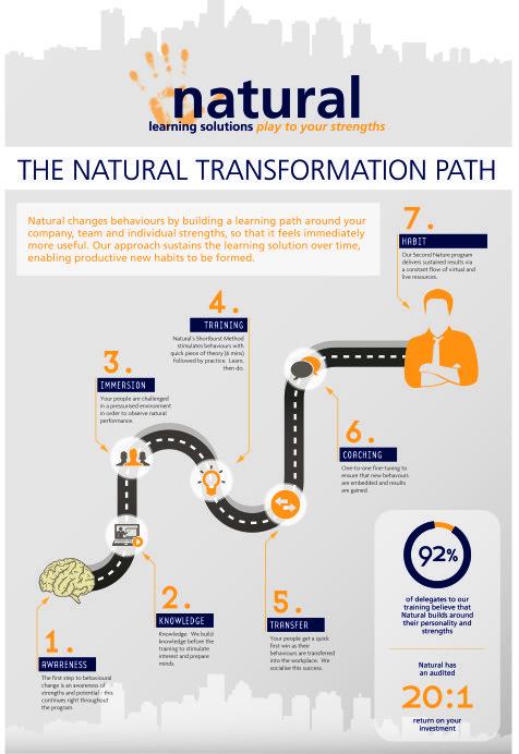 Natural_Transformation_Path