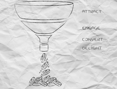 The Perfect Conversion Funnel, Attract Engage Convert Delight Ve