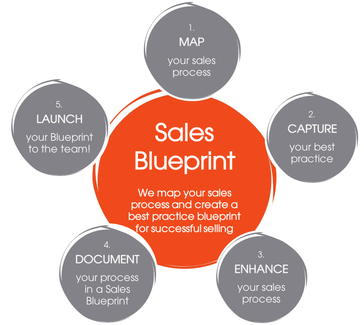 Natural sales blueprint natural training how the programme works blueprint malvernweather Choice Image